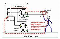 grounding requirements for portable generators jade learning