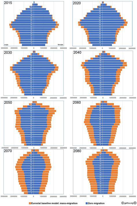 Europe Population Pyramid