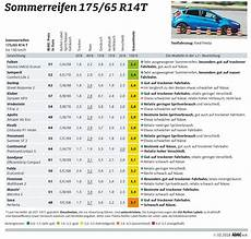 adac sommerreifentest 2018 reifendirekt de
