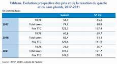prix carburant europe 2018 prix du gasoil en espagne aout 2012