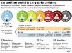5 Choses 224 Savoir Sur Les Vignettes Antipollution
