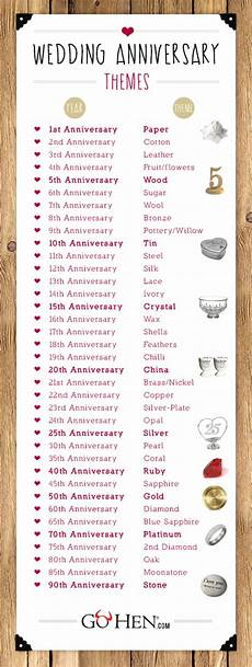 List Of Wedding Anniversary Gifts By Year wedding anniversary years wedding anniversary gifts