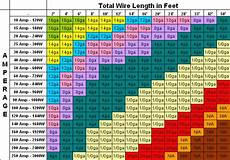 Dc Wire Sizing Chart What S The Function Of Running