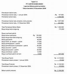 contoh soal manufaktur akuntansi biaya contoh dan cara membuat laporan harga pokok produksi hpp perusahaan manufaktur dalam akuntansi