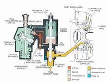 Image Result For Jet Engine Fuel Control