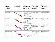 weather worksheets for middle school search science pinterest weather worksheets