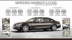 facts 2015 mercedes maybach s class