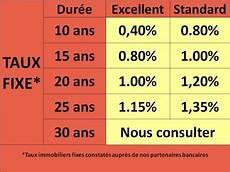 Credit Bank Personnel Meilleur Taux Pour Pret Immobilier