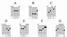 Guitar Chords Guitar Major Chord Charts
