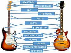 parts of the guitar diagrams for acoustic and electric guitars guitar gear finder
