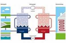 wie funktioniert wärmepumpe heiztechnik im fokus wie funktioniert eine w 228 rmepumpe