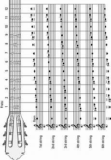 Classical Guitar Notes Dummies