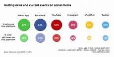 media in the middle east a new study shows how the arab world gets and shares digital news