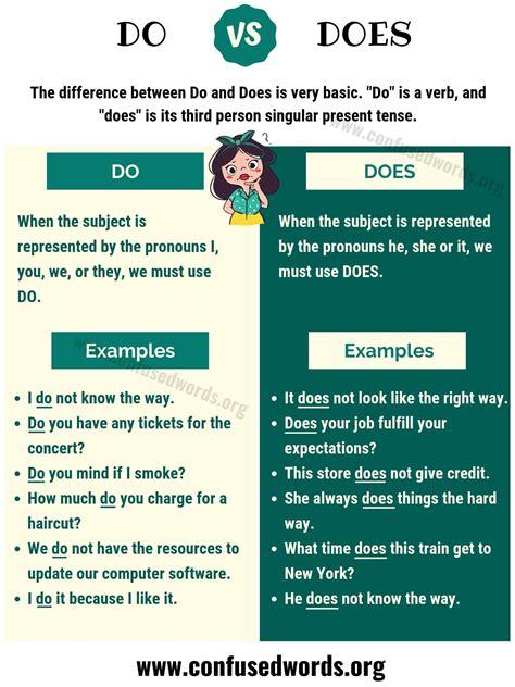 How Do We Use Language
