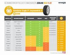 Reifentest 225 45 R17 - sommerreifen test 2015 ratgeber