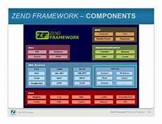 zend framework getting started for i5