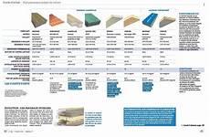 Comparatif De 8 Panneaux Isolants De Toiture