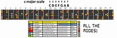 guitar scales explained modes of the major scale explained end of the
