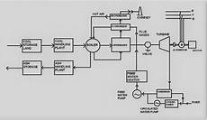 Thermal Power Plant Working Layout And Advantage Dis