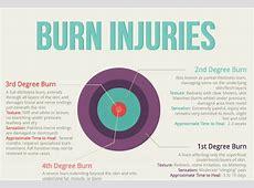description of second degree burn
