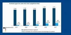 1 quartal 2018 monatlich im schnitt 22 100 straftaten