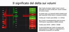bid ask significato delta volume e grafico bid ask quantirica algorithmic