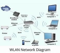 sysbarnet wireless and cable network setup lan wan