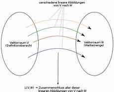 Kern Einer Abbildung - lineare abbildung