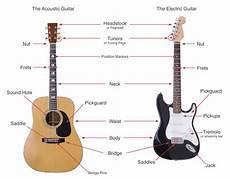The Parts Of The Guitar Explain Guitar Lessons Classes