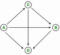 count number of paths between two nodes count all possible paths between two vertices prepfortech