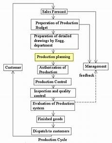 Production Planning Wikiwand