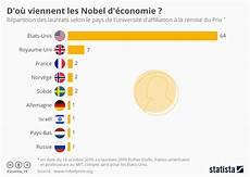 Prix Des Pavés Graphique D O 249 Viennent Les Nobels D 233 Conomie Statista