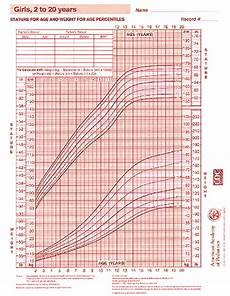 Aap Infant Growth Chart Growth Chart Girls 2 20 Years Aap
