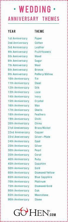 Wedding Anniversary Gift Years List