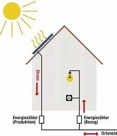 strom ins hausnetz einspeisen solarstrom energie ihrem dach swg