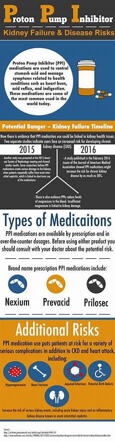 Proton Inhibitors Are Medications Known As ppi infographic dangers