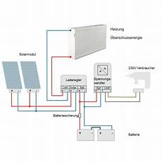 stecker pv anlage solar photovoltaic excess heating for grid systems