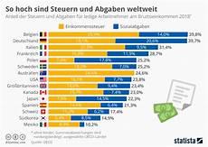 deutsche und belgier tragen die h 246 chste steuerlast