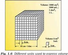 kubikzentimeter in liter ncert class xi chemistry chapter 1 some basic concepts
