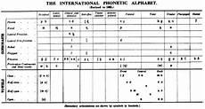 Arabic Phonetic Chart History Of The International Phonetic Alphabet Wikipedia
