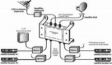 hdtv antenna wiring diagram satellite tv diagram
