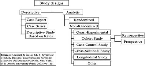 Case Report Research Design