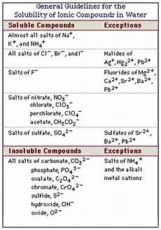 precipitation reactions of hydrated ions