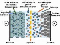 Lithium Ionen Kondensator