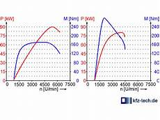 Benzin Dieselmotor Vergleich