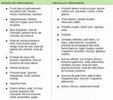 Aliments Anti Inflammatoires Et Pro Inflammatoires