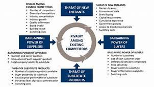 استراتژی های بازاریابی  5 نیروی رقابتی پورتر ، ماتریس