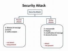 sécurité passive active information about basic cryptography education techyv