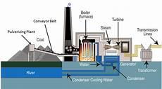 How Coal Power Plant Works Do You Mechanical