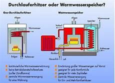 physik boiler warmwasserspeicher oder